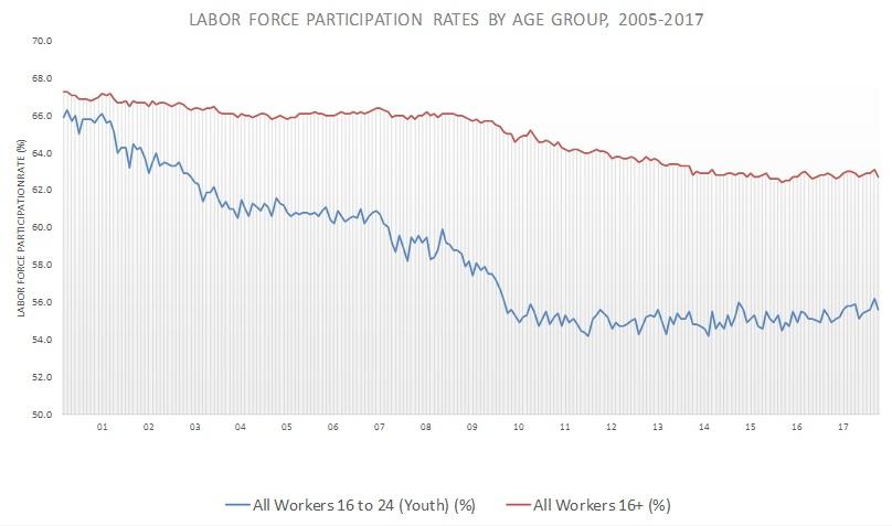 october jobs report graph 2