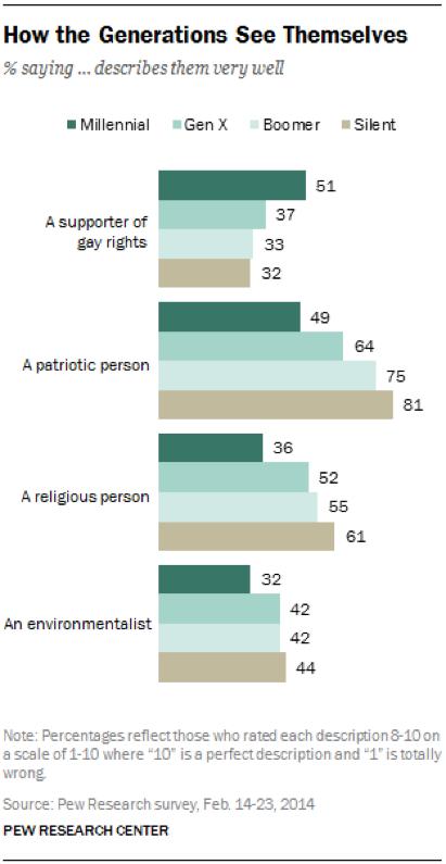 Environmentalism_Graph